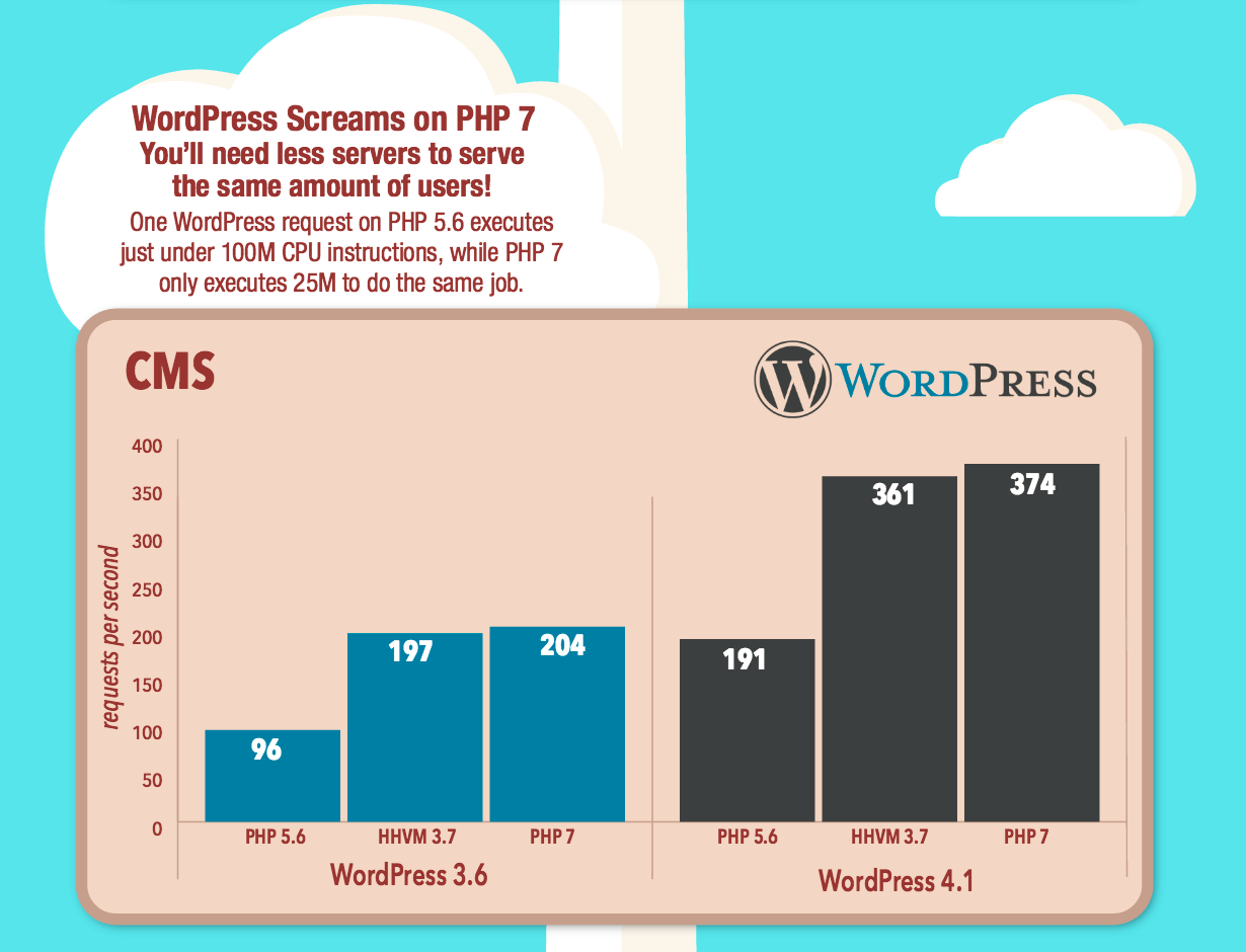 wordpress-screams-on-php7.png