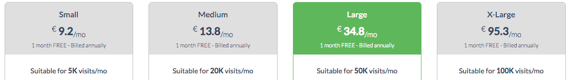 antic número de visites WordPress sugerides