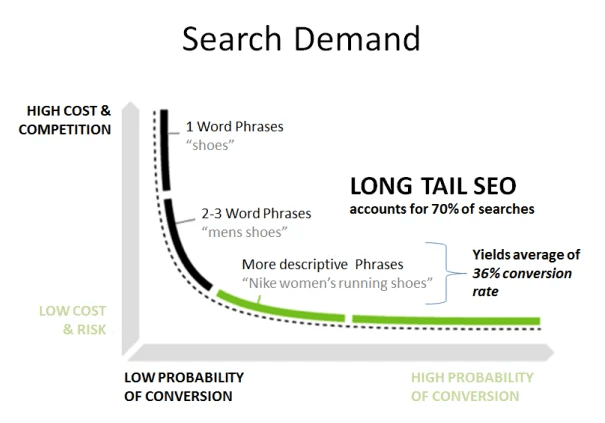Long tail SEO has better conversion