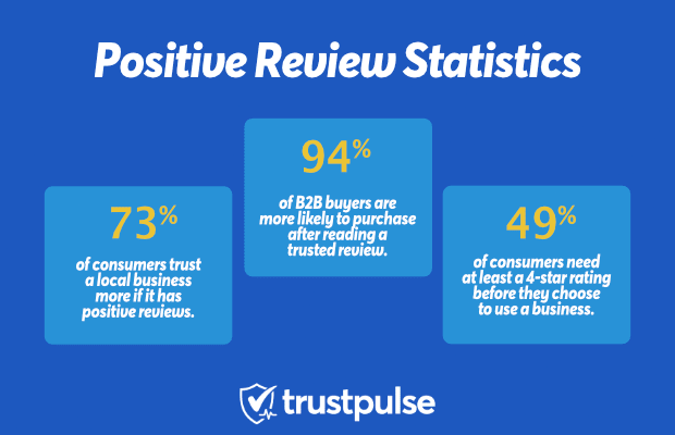 Positive Reviews will improve your SEO