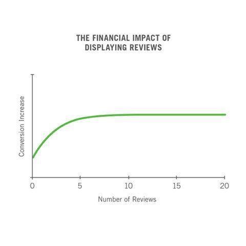 Displaying Reviews has  a SEO conversion impact
